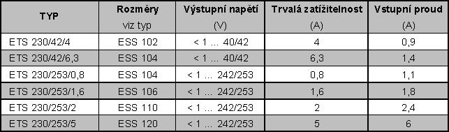 Jednofázové oddělovací regulační transformátory podle VDE 0551 - tabulka